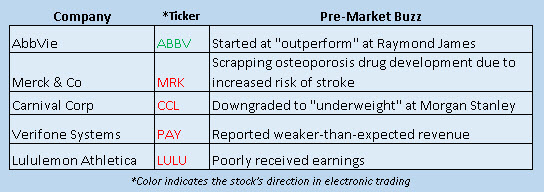 Buzz Stocks September 2