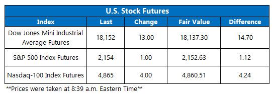 Dow Futures September 28