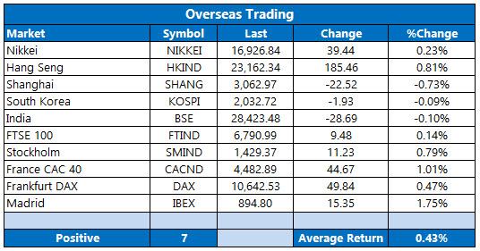 overseas trading september 1