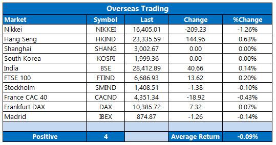 overseas trading september 15