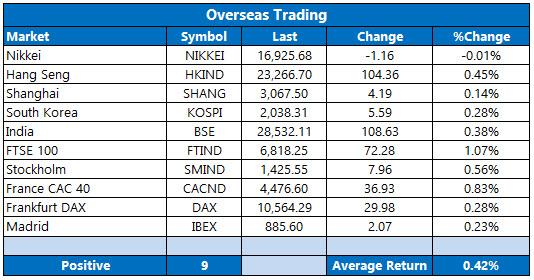 overseas trading september 2