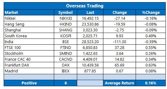 Overseas Trading September 20