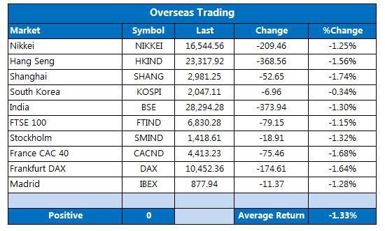 overseas trading september 26