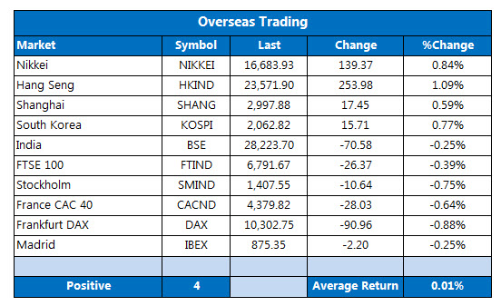 overseas trading september 27