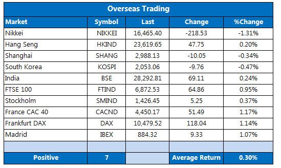 overseas trading september 28