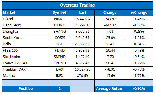 overseas trading september 30
