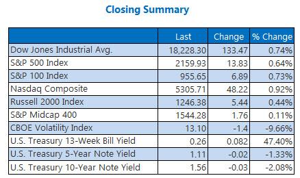 Indexes Closing Summary September 27__