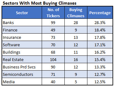 Buying Climax Sectors