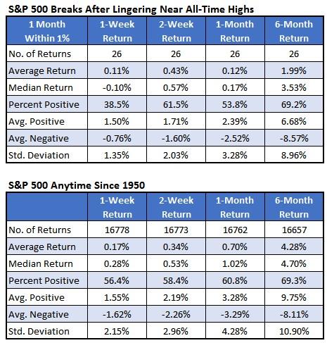 Chart 2 all time high SPX