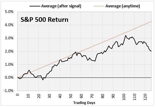 Chart 3 SP Returns Graph