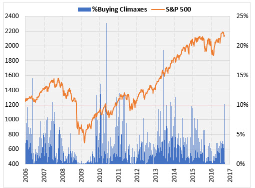 SPX Buying Climaxes