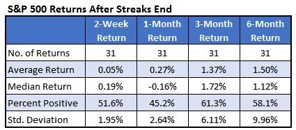 SPX chart 3 streak ends