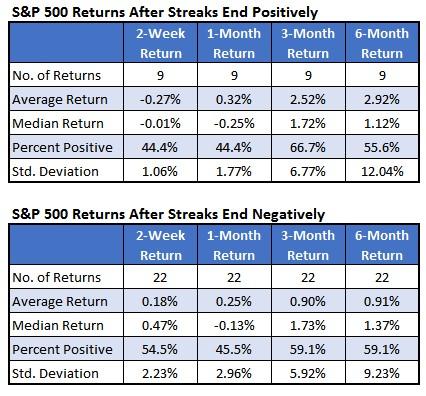 SPX chart 4 positive returns