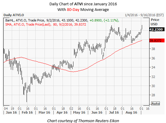 ATVI Daily Chart Sep 2