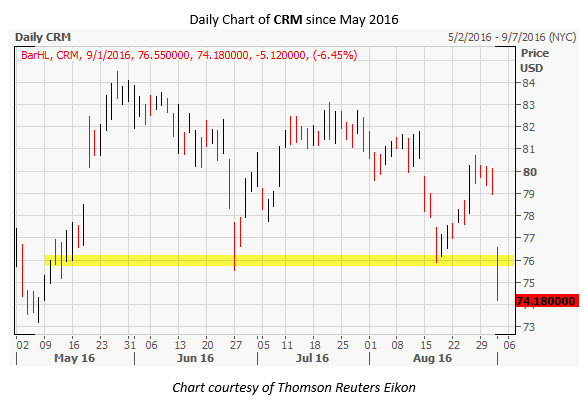 CRM Daily Chart Sep 1