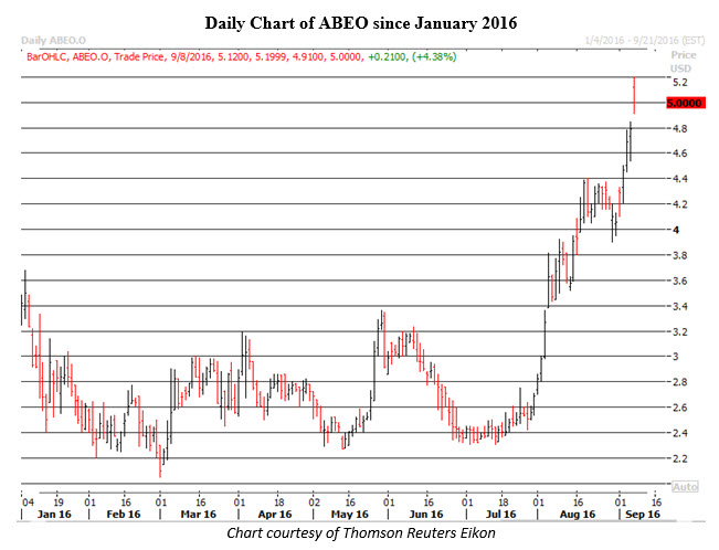 Daily Chart of ABEO September 8