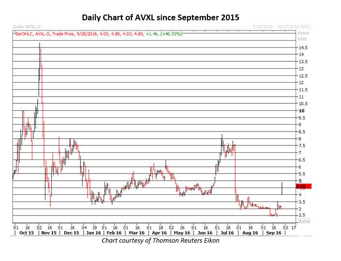 Daily Chart of AVXL September 28