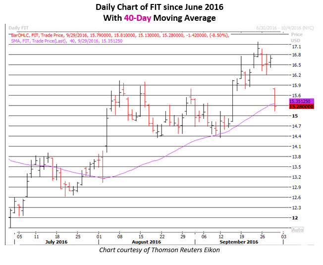 Daily Chart of FIT September 29