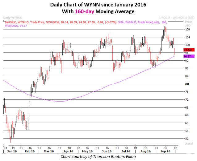 Daily Chart of WYNN September 30