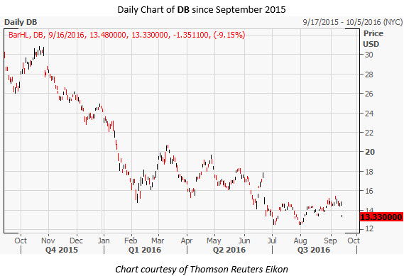 DB Daily Chart Sep 16