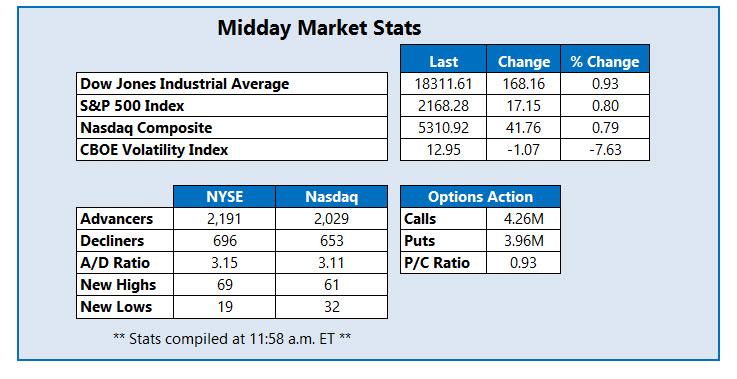 Midday Market Stats September 30