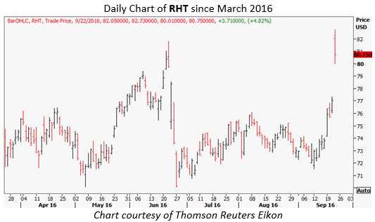 rht daily septemer 23