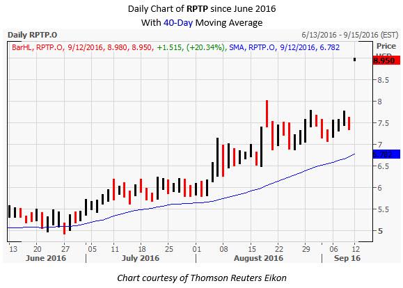 RPTP Daily Chart Sep 12