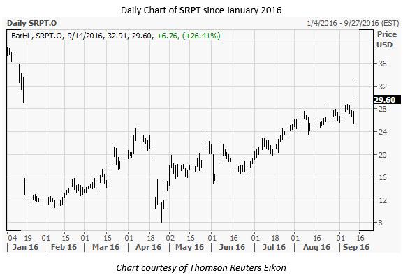 SRPT Daily Chart Sep 14