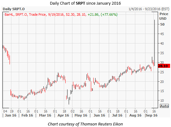 SRPT Daily Chart Sep 19