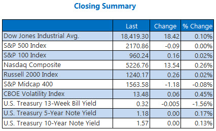 indexes closing summary september 1