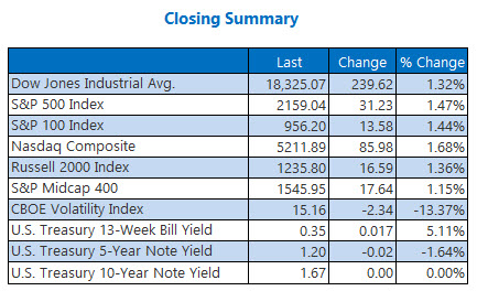 Indexes closing summary September 12