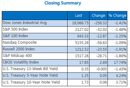 Indexes closing summary September 13