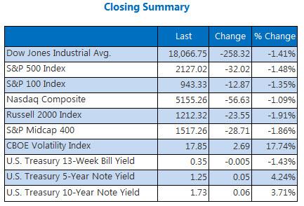 Indexes closing summary September 13