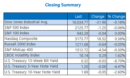 Indexes closing summary September 14