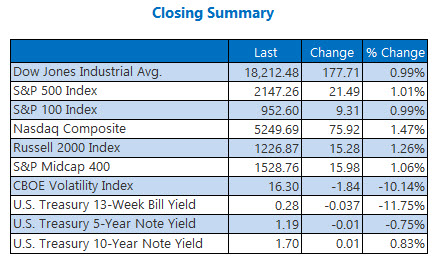 Indexes closing summary September 15