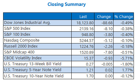 Indexes closing summary September 16