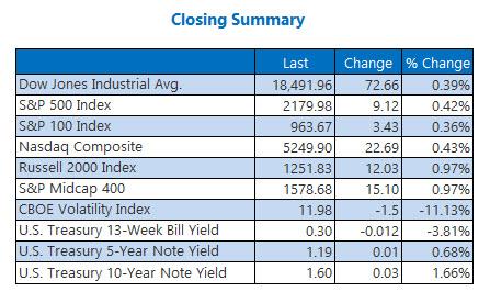 indexes closing summary september 2