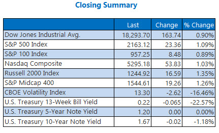 Indexes closing summary September 21