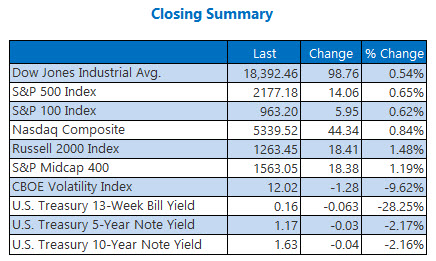 Indexes closing summary September 22