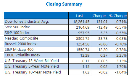 Indexes closing summary September 23
