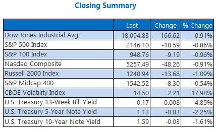 indexes closing summary september 26