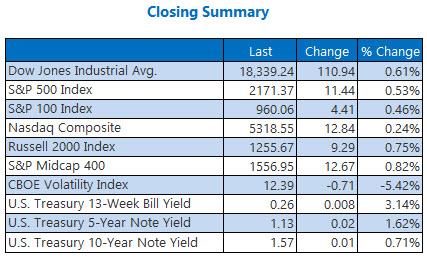 indexes closing summary september 28