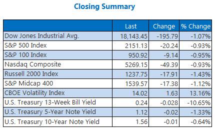 indexes closing summary september 29