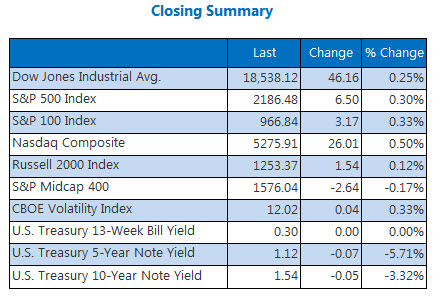 Indexes Closing Summary September 6