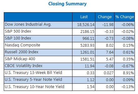 Indexes Closing Summary September 7