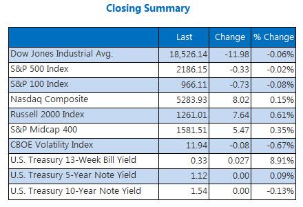 Indexes Closing Summary September 7
