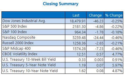 indexes closing summary september 8
