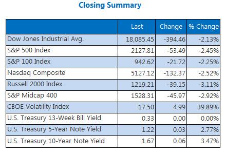 Indexes Closing Summary September 9