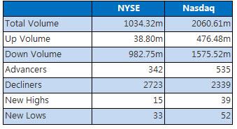 NYSE and NASDAQ closing summary September 13