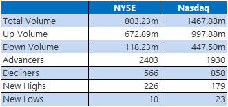 nyse and nasdaq stats september 2